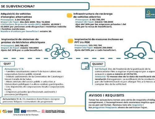 Catalunya agota la línea de ayudas para la compra de turismos y furgonetas eléctricos para particulares